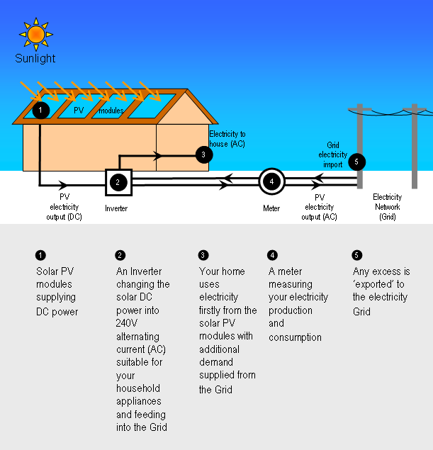 How_Solar_Power_Works_diagram